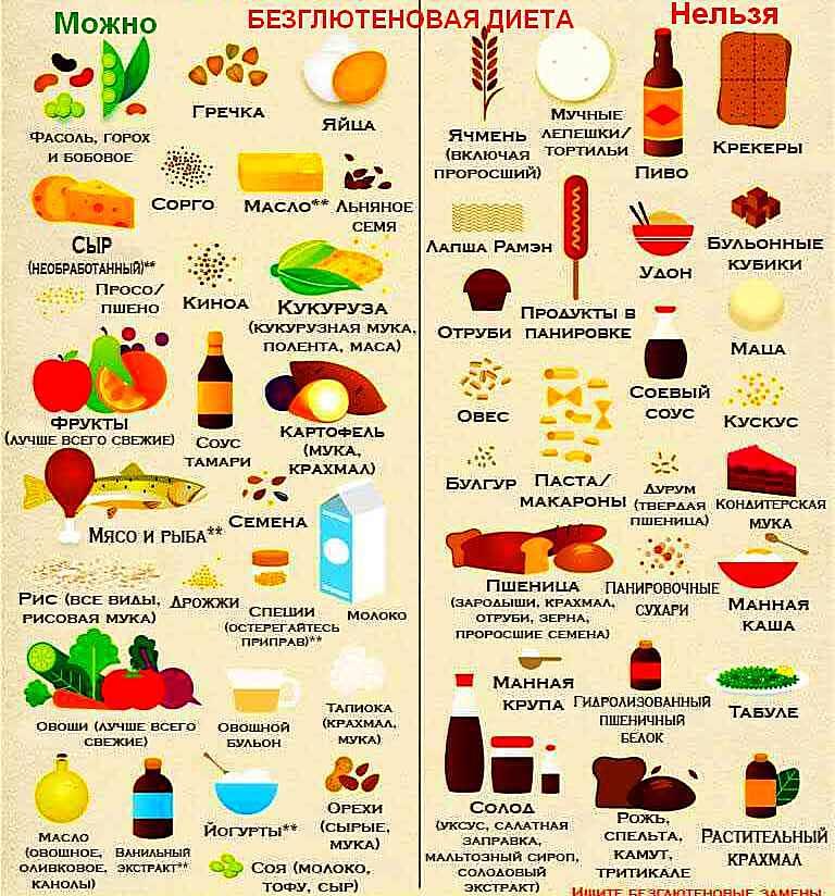 продукты без глютена и с глютеном